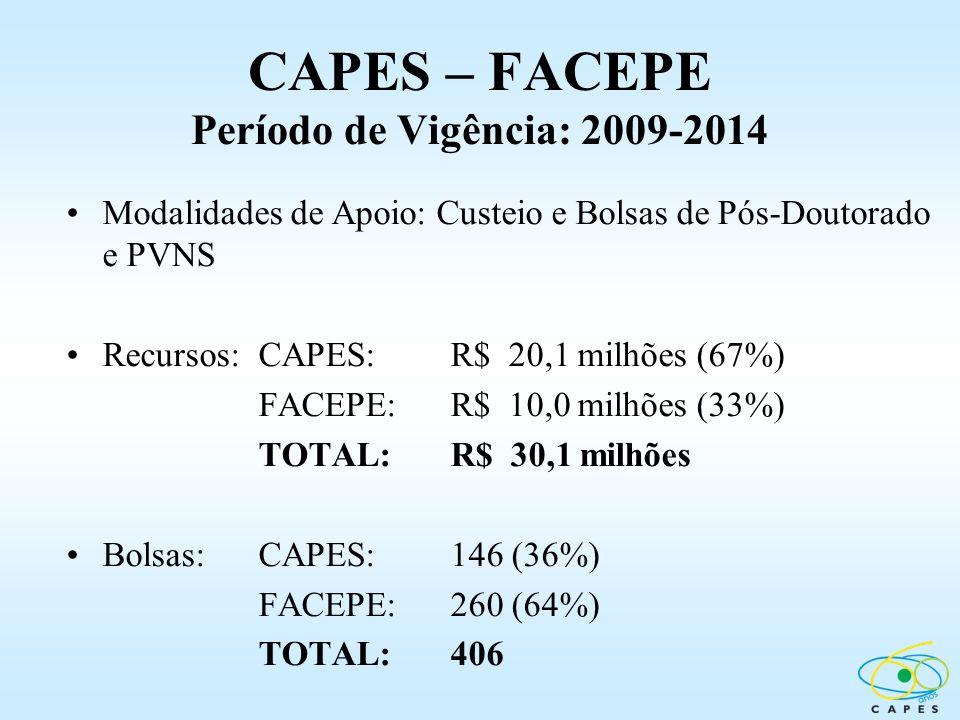 CAPES – FACEPE Período de Vigência: 2009-2014 Modalidades de Apoio: Custeio e Bolsas de Pós-Doutorado e PVNS Recursos:CAPES: R$ 20,1 milhões (67%) FAC