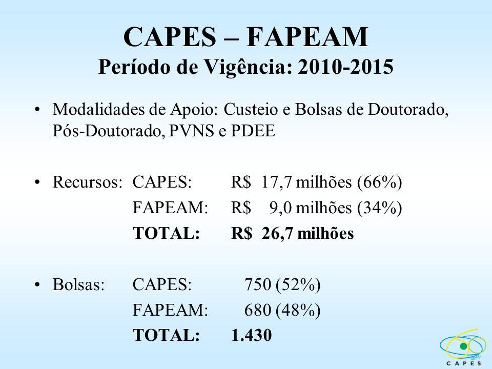 CAPES – FAPEAM Período de Vigência: 2010-2015 Modalidades de Apoio: Custeio e Bolsas de Doutorado, Pós-Doutorado, PVNS e PDEE Recursos:CAPES: R$ 17,7