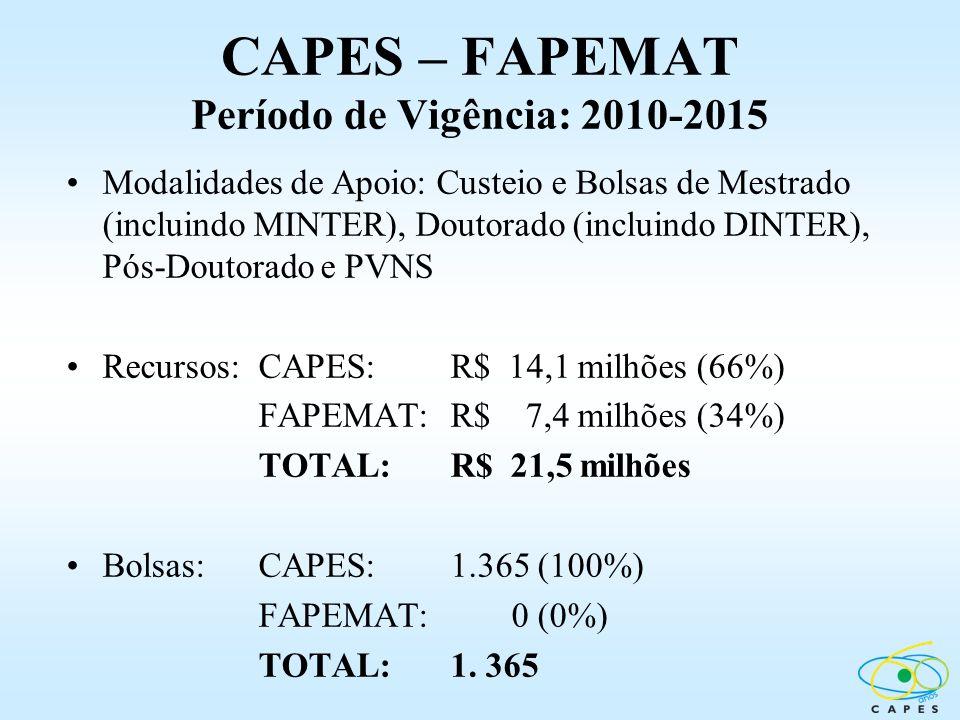 CAPES – FAPEMAT Período de Vigência: 2010-2015 Modalidades de Apoio: Custeio e Bolsas de Mestrado (incluindo MINTER), Doutorado (incluindo DINTER), Pó