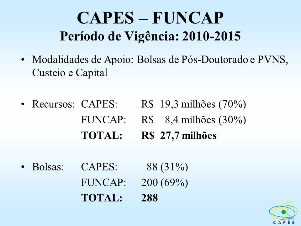 CAPES – FUNCAP Período de Vigência: 2010-2015 Modalidades de Apoio: Bolsas de Pós-Doutorado e PVNS, Custeio e Capital Recursos:CAPES: R$ 19,3 milhões