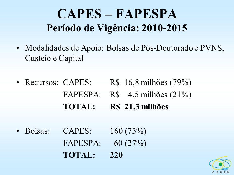 CAPES – FAPESPA Período de Vigência: 2010-2015 Modalidades de Apoio: Bolsas de Pós-Doutorado e PVNS, Custeio e Capital Recursos:CAPES: R$ 16,8 milhões