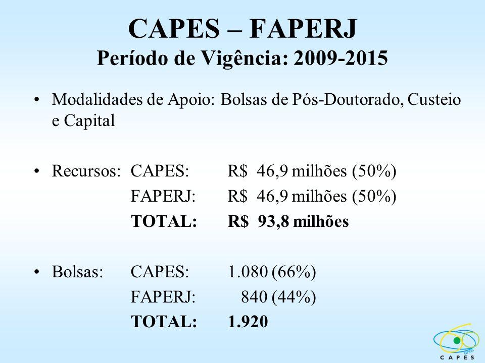 CAPES – FAPERJ Período de Vigência: 2009-2015 Modalidades de Apoio: Bolsas de Pós-Doutorado, Custeio e Capital Recursos:CAPES: R$ 46,9 milhões (50%) F