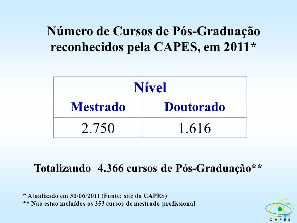 Número de Cursos de Pós-Graduação reconhecidos pela CAPES, em 2011* Nível MestradoDoutorado 2.7501.616 Totalizando 4.366 cursos de Pós-Graduação** * A