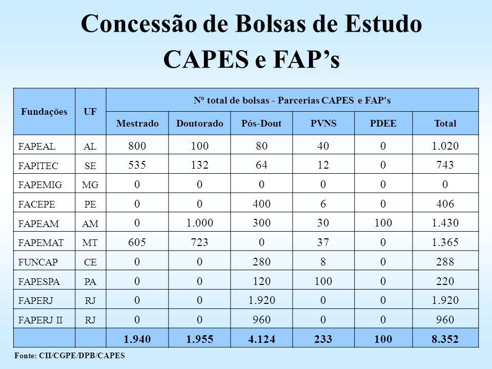 FundaçõesUF Nº total de bolsas - Parcerias CAPES e FAP's MestradoDoutoradoPós-DoutPVNSPDEETotal FAPEALAL 800100804001.020 FAPITECSE 53513264120743 FAP