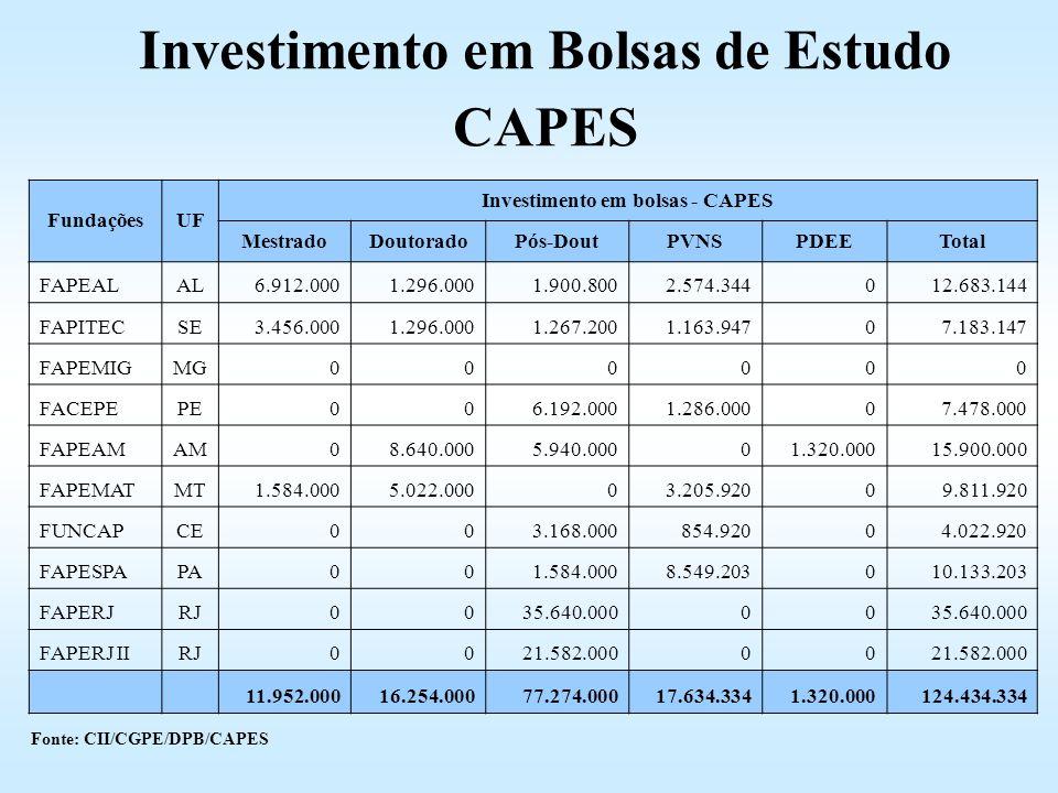 FundaçõesUF Investimento em bolsas - CAPES MestradoDoutoradoPós-DoutPVNSPDEETotal FAPEALAL6.912.0001.296.0001.900.8002.574.344012.683.144 FAPITECSE3.4