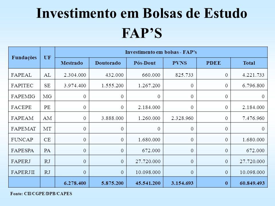 FundaçõesUF Investimento em bolsas - FAP's MestradoDoutoradoPós-DoutPVNSPDEETotal FAPEALAL2.304.000432.000660.000825.73304.221.733 FAPITECSE3.974.4001