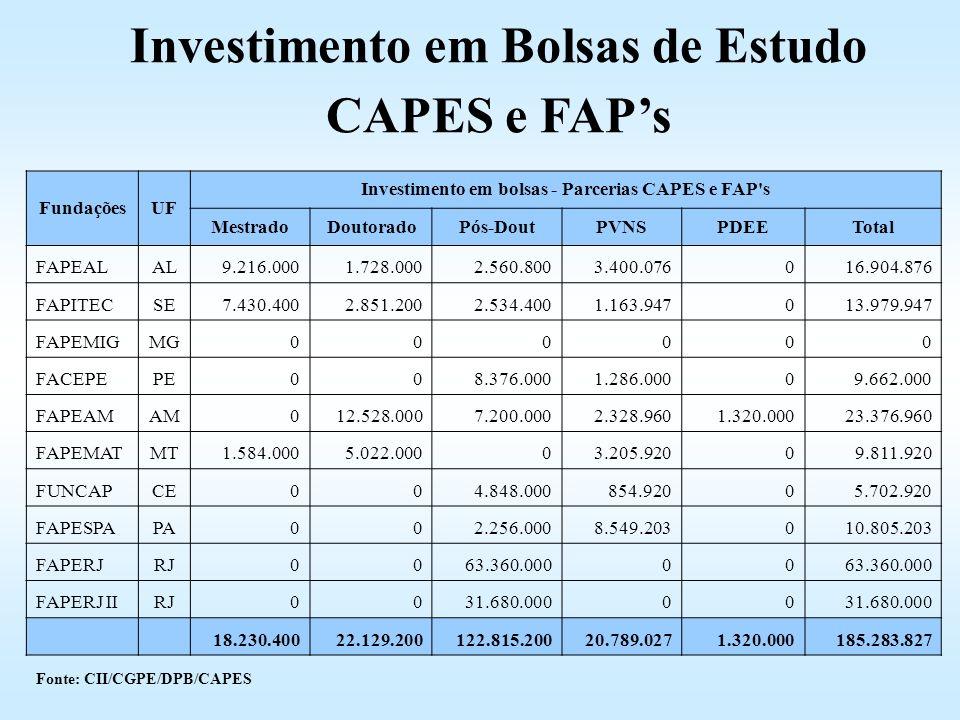 FundaçõesUF Investimento em bolsas - Parcerias CAPES e FAP's MestradoDoutoradoPós-DoutPVNSPDEETotal FAPEALAL9.216.0001.728.0002.560.8003.400.076016.90