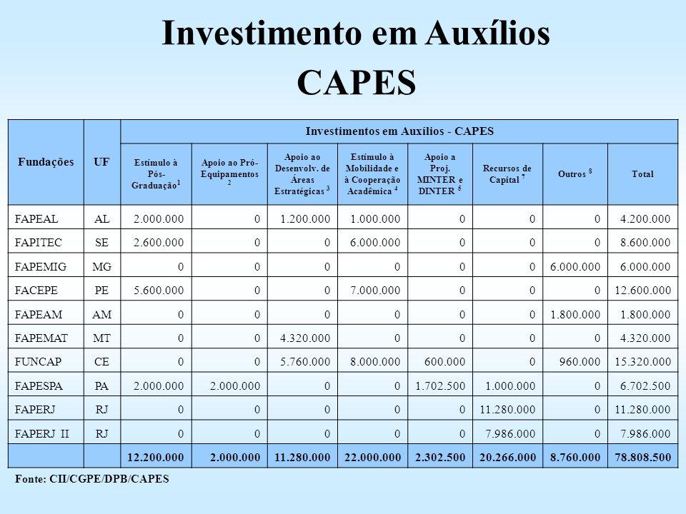 FundaçõesUF Investimentos em Auxílios - CAPES Estímulo à Pós- Graduação 1 Apoio ao Pró- Equipamentos 2 Apoio ao Desenvolv. de Áreas Estratégicas 3 Est