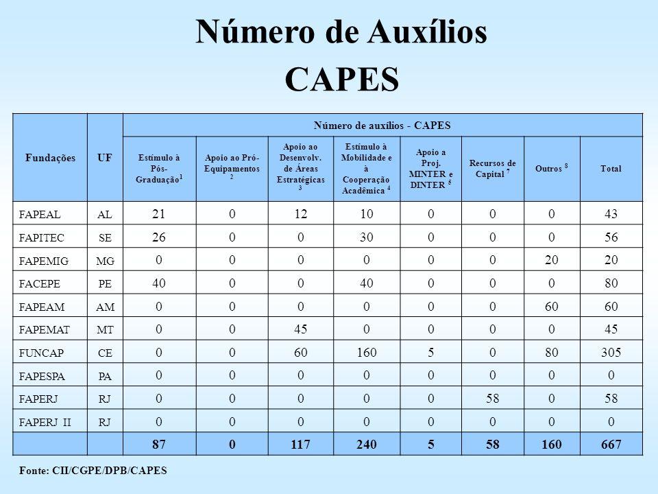 FundaçõesUF Número de auxílios - CAPES Estímulo à Pós- Graduação 1 Apoio ao Pró- Equipamentos 2 Apoio ao Desenvolv. de Áreas Estratégicas 3 Estímulo à