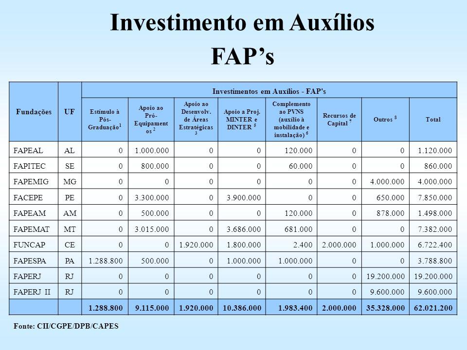 FundaçõesUF Investimentos em Auxílios - FAP's Estímulo à Pós- Graduação 1 Apoio ao Pró- Equipament os 2 Apoio ao Desenvolv. de Áreas Estratégicas 3 Ap