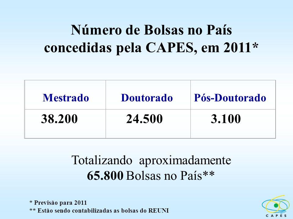 Número de Bolsas no País concedidas pela CAPES, em 2011* Mestrado Doutorado Pós-Doutorado 38.200 24.500 3.100 Totalizando aproximadamente 65.800 Bolsa