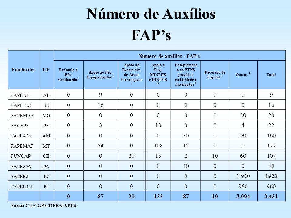 FundaçõesUF Número de auxílios - FAP's Estímulo à Pós- Graduação 1 Apoio ao Pró- Equipamentos 2 Apoio ao Desenvolv. de Áreas Estratégicas 3 Apoio a Pr