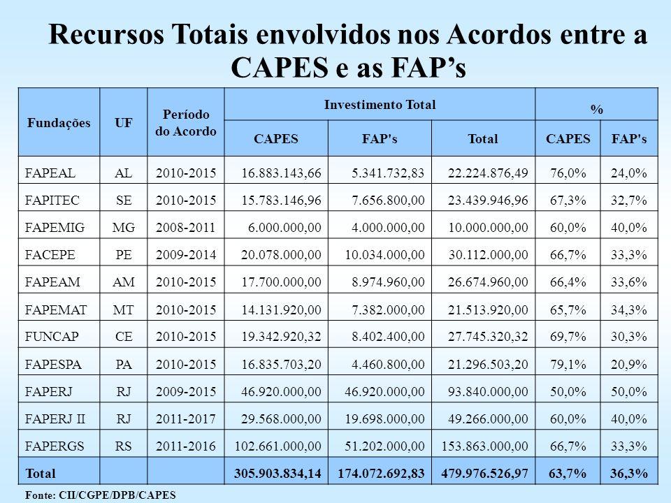 FundaçõesUF Período do Acordo Investimento Total % CAPESFAP'sTotalCAPESFAP's FAPEALAL2010-201516.883.143,665.341.732,8322.224.876,4976,0%24,0% FAPITEC