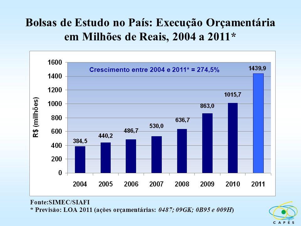 Bolsas de Estudo no País: Execução Orçamentária em Milhões de Reais, 2004 a 2011* Fonte:SIMEC/SIAFI * Previsão: LOA 2011 (ações orçamentárias: 0487; 0