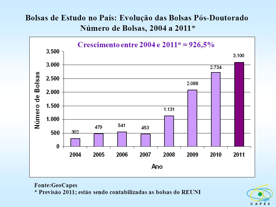 Bolsas de Estudo no País: Evolução das Bolsas Pós-Doutorado Número de Bolsas, 2004 a 2011* Crescimento entre 2004 e 2011* = 926,5% Fonte:GeoCapes * Pr