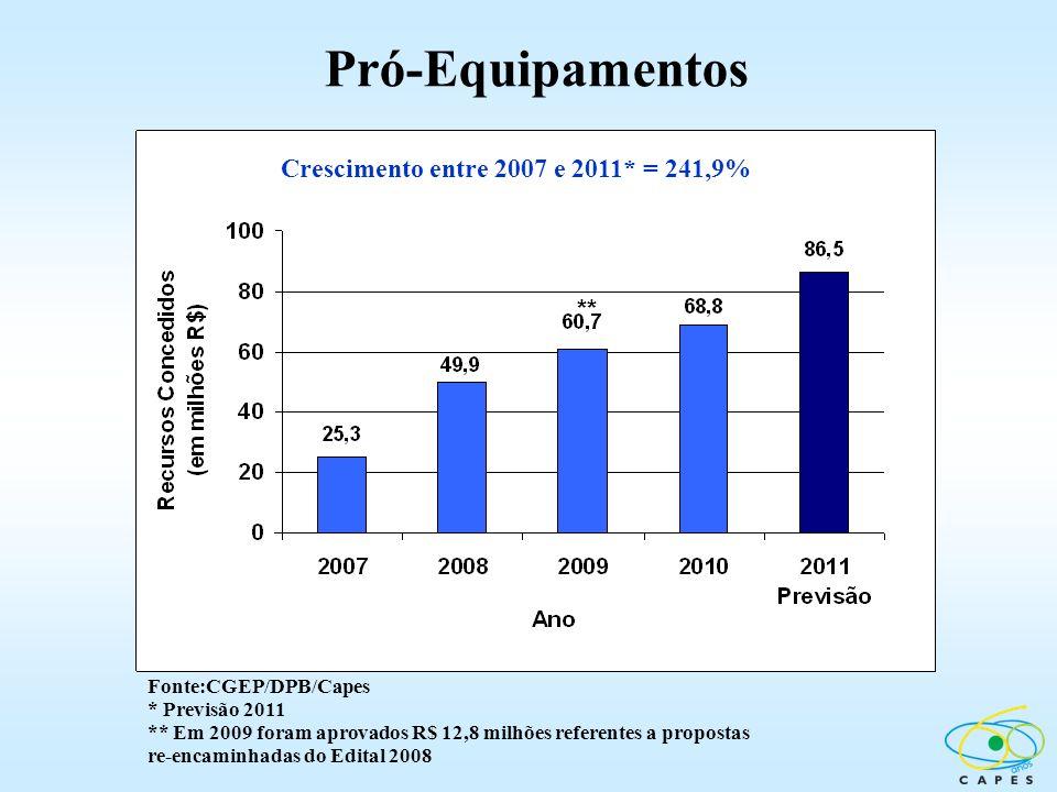 Pró-Equipamentos Fonte:CGEP/DPB/Capes * Previsão 2011 ** Em 2009 foram aprovados R$ 12,8 milhões referentes a propostas re-encaminhadas do Edital 2008
