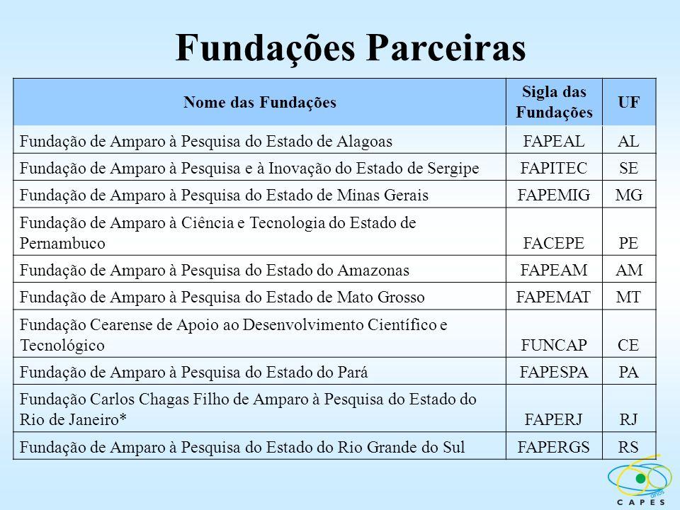 Nome das Fundações Sigla das Fundações UF Fundação de Amparo à Pesquisa do Estado de AlagoasFAPEALAL Fundação de Amparo à Pesquisa e à Inovação do Est