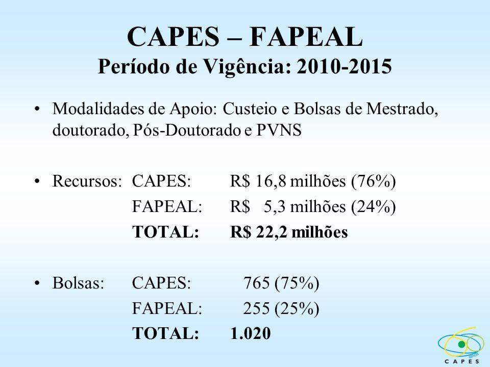 CAPES – FAPEAL Período de Vigência: 2010-2015 Modalidades de Apoio: Custeio e Bolsas de Mestrado, doutorado, Pós-Doutorado e PVNS Recursos:CAPES: R$ 1