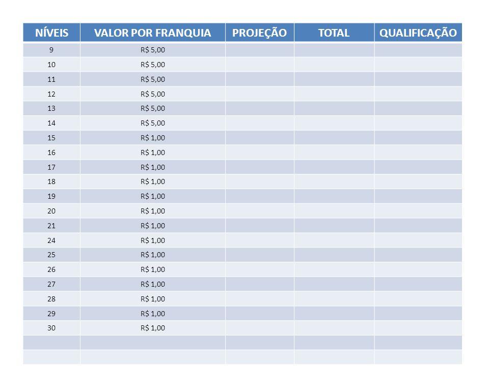 NÍVEISVALOR POR FRANQUIAPROJEÇÃOTOTALQUALIFICAÇÃO 9R$ 5,00 10R$ 5,00 11R$ 5,00 12R$ 5,00 13R$ 5,00 14R$ 5,00 15R$ 1,00 16R$ 1,00 17R$ 1,00 18R$ 1,00 1