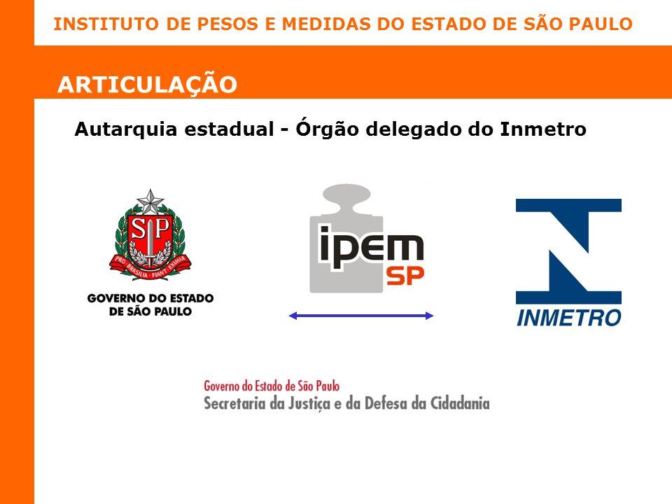 INSTITUTO DE PESOS E MEDIDAS DO ESTADO DE SÃO PAULO ARTICULAÇÃO Autarquia estadual - Órgão delegado do Inmetro