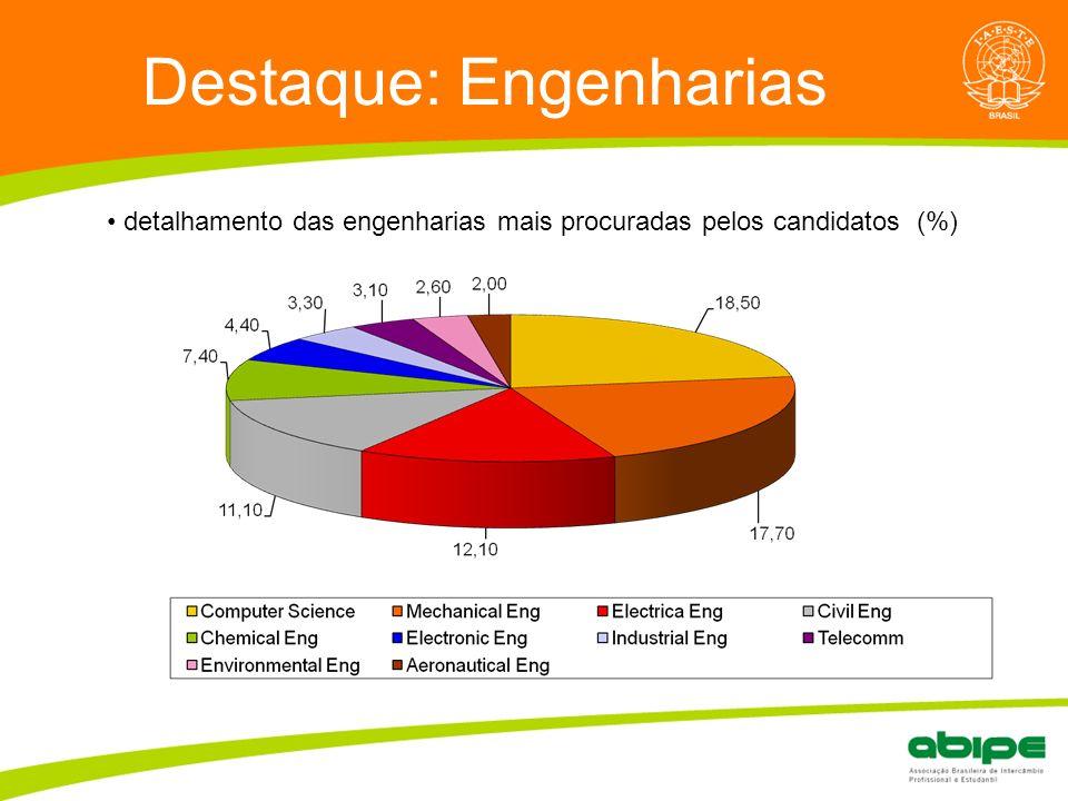 Quem é a ABIPE? Destaque: Engenharias detalhamento das engenharias mais procuradas pelos candidatos (%)