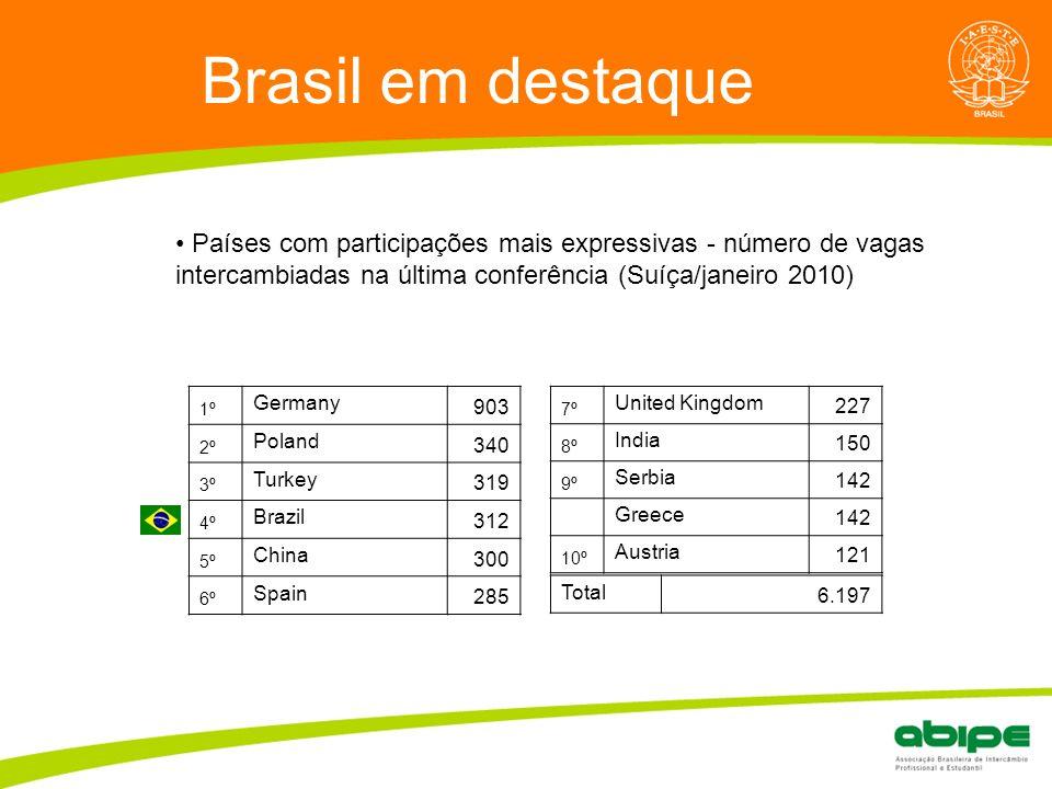 Quem é a ABIPE? Brasil em destaque Países com participações mais expressivas - número de vagas intercambiadas na última conferência (Suíça/janeiro 201