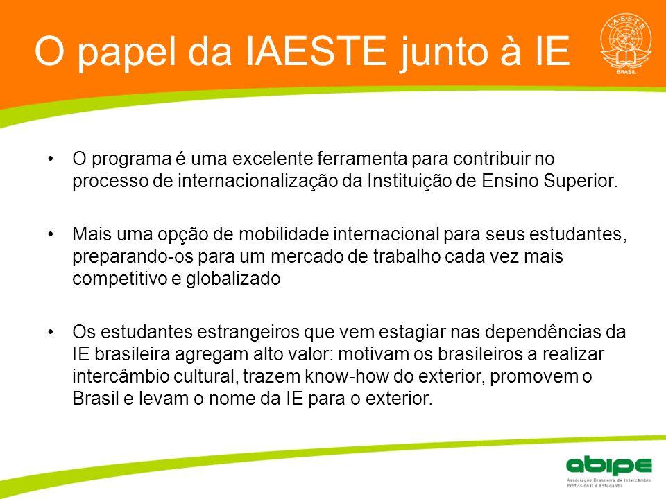 Quem é a ABIPE? O papel da IAESTE junto à IE O programa é uma excelente ferramenta para contribuir no processo de internacionalização da Instituição d