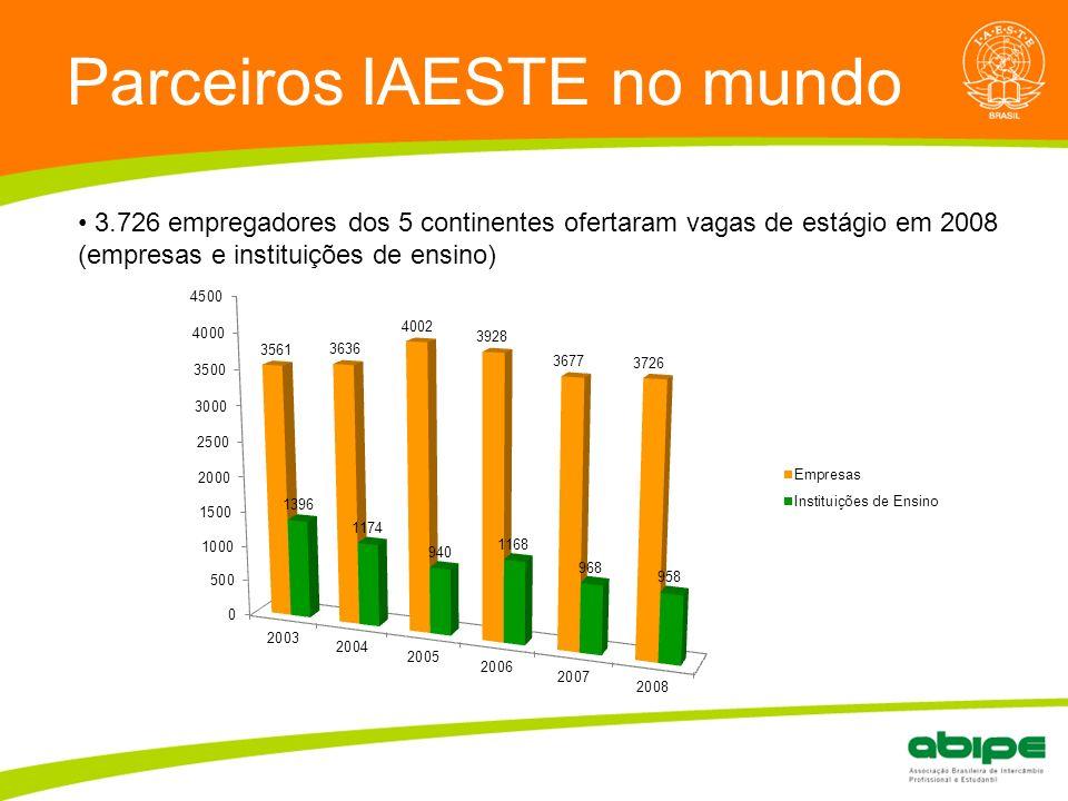 Quem é a ABIPE? Parceiros IAESTE no mundo 3.726 empregadores dos 5 continentes ofertaram vagas de estágio em 2008 (empresas e instituições de ensino)