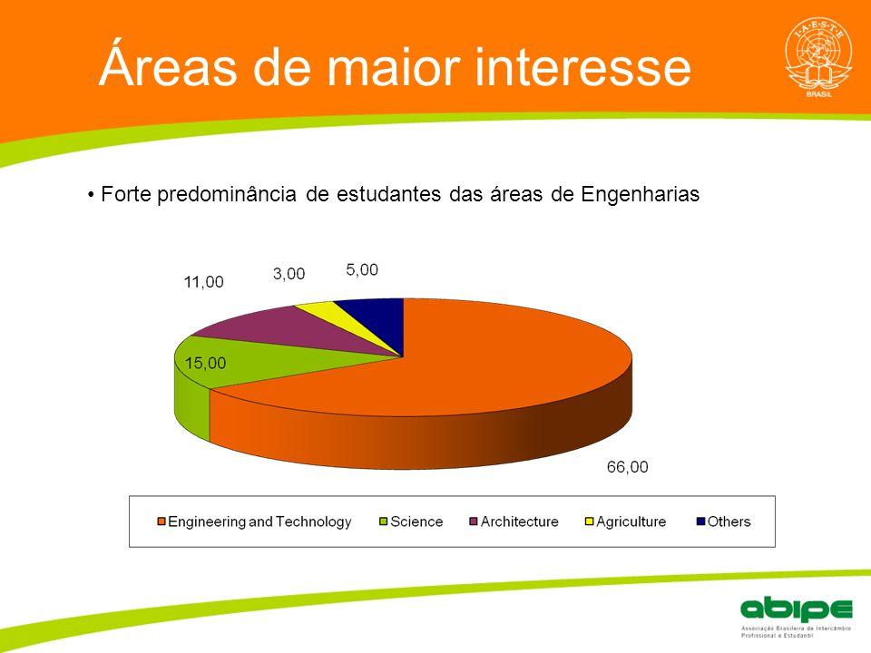 Quem é a ABIPE? Áreas de maior interesse Forte predominância de estudantes das áreas de Engenharias