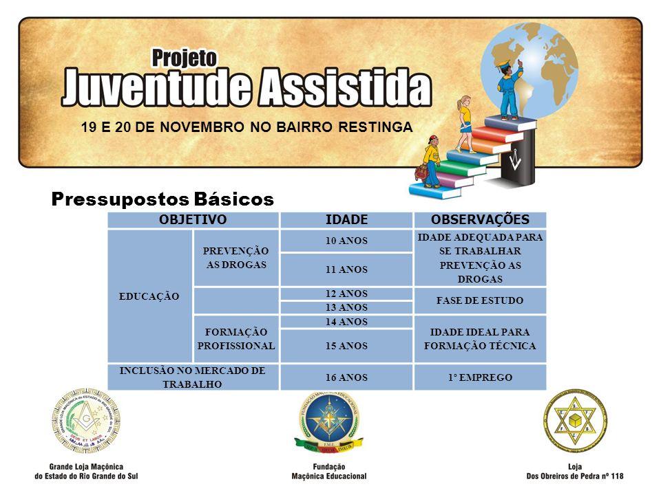 FILOSOFIA DE AÇÃO OBJETIVOIDADEOBSERVAÇÕES EDUCAÇÃO PREVENÇÃO AS DROGAS 10 ANOS IDADE ADEQUADA PARA SE TRABALHAR PREVENÇÃO AS DROGAS 11 ANOS 12 ANOS FASE DE ESTUDO 13 ANOS FORMAÇÃO PROFISSIONAL 14 ANOS IDADE IDEAL PARA FORMAÇÃO TÉCNICA 15 ANOS INCLUSÃO NO MERCADO DE TRABALHO 16 ANOS1º EMPREGO 19 E 20 DE NOVEMBRO NO BAIRRO RESTINGA Pressupostos Básicos