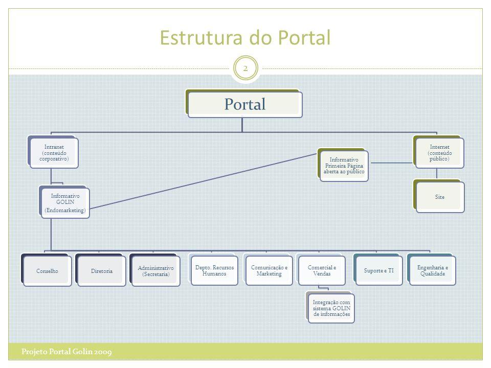 Estrutura do Portal Portal Intranet (conteúdo corporativo) Informativo GOLIN (Endomarketing) Informativo Primeira Página aberta ao público ConselhoDiretoria Administrativo (Secretaria) Depto.