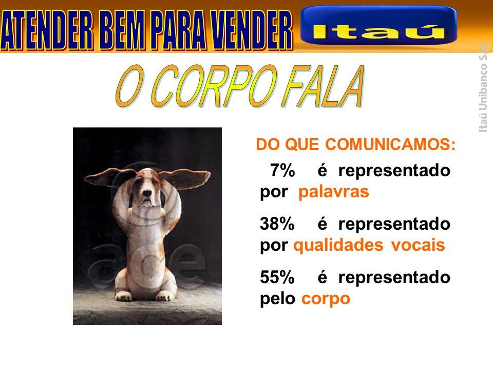 7% é representado por palavras 38% é representado por qualidades vocais 55% é representado pelo corpo DO QUE COMUNICAMOS:
