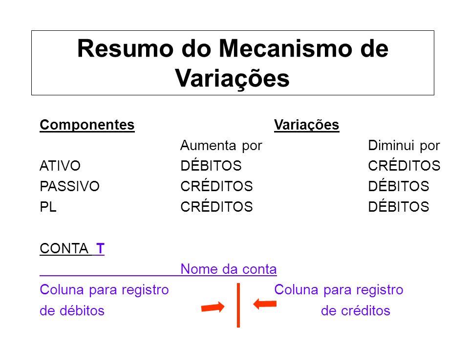 ComponentesVariações Aumenta por Diminui por ATIVODÉBITOSCRÉDITOS PASSIVOCRÉDITOSDÉBITOS PLCRÉDITOSDÉBITOS CONTA T Nome da conta Coluna para registro de débitosde créditos Resumo do Mecanismo de Variações
