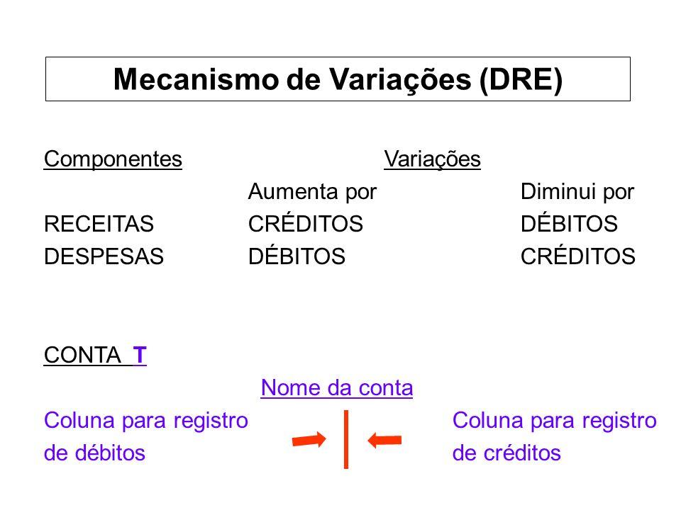 ComponentesVariações Aumenta por Diminui por RECEITASCRÉDITOSDÉBITOS DESPESASDÉBITOSCRÉDITOS CONTA T Nome da conta Coluna para registro de débitosde créditos Mecanismo de Variações (DRE)
