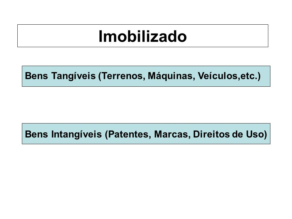 Bens Tangíveis (Terrenos, Máquinas, Veículos,etc.) Bens Intangíveis (Patentes, Marcas, Direitos de Uso) Imobilizado
