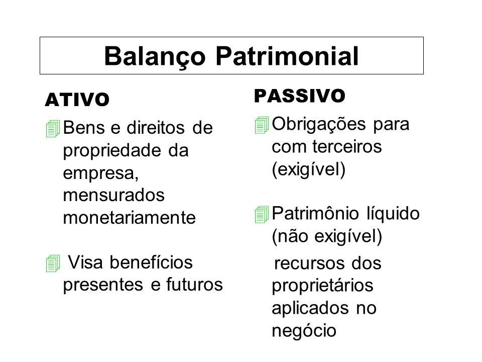 ATIVO 4Bens e direitos de propriedade da empresa, mensurados monetariamente 4 Visa benefícios presentes e futuros PASSIVO 4Obrigações para com terceiros (exigível) 4Patrimônio líquido (não exigível) recursos dos proprietários aplicados no negócio Balanço Patrimonial