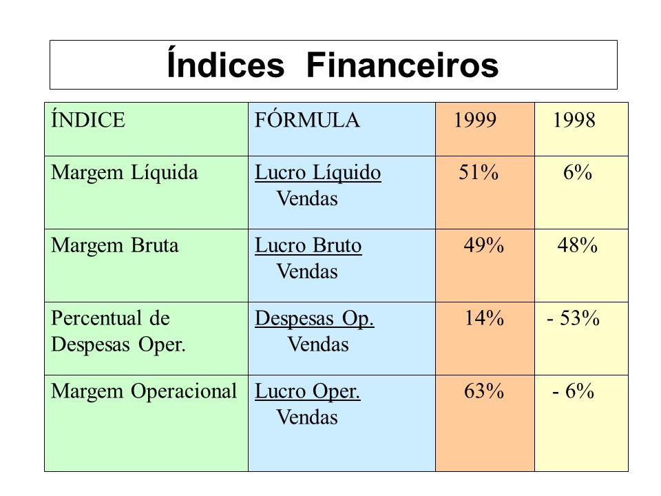- 6% 63%Lucro Oper.Vendas Margem Operacional - 53% 14%Despesas Op.