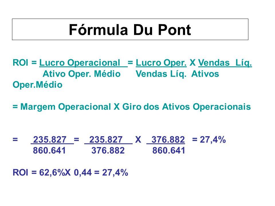 ROI = Lucro Operacional = Lucro Oper.X Vendas Líq.