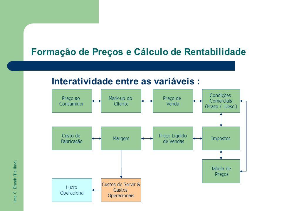 Formação de Preços e Cálculo de Rentabilidade Preço ao Consumidor Mark-up do Cliente Preço de Venda Condições Comerciais (Prazo / Desc.) Custo de Fabr