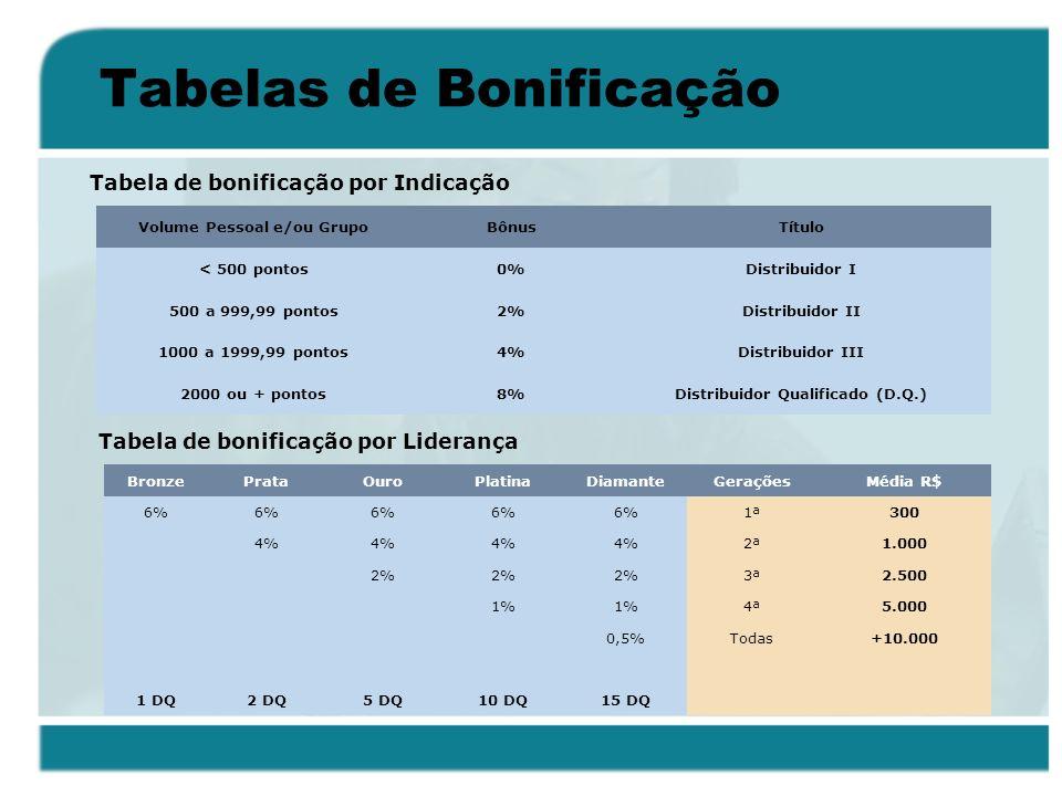 Tabelas de Bonificação BronzePrataOuroPlatinaDiamanteGeraçõesMédia R$ 6% 1ª300 4% 2ª1.000 2% 3ª2.500 1% 4ª5.000 0,5%Todas+10.000 1 DQ2 DQ5 DQ10 DQ15 D