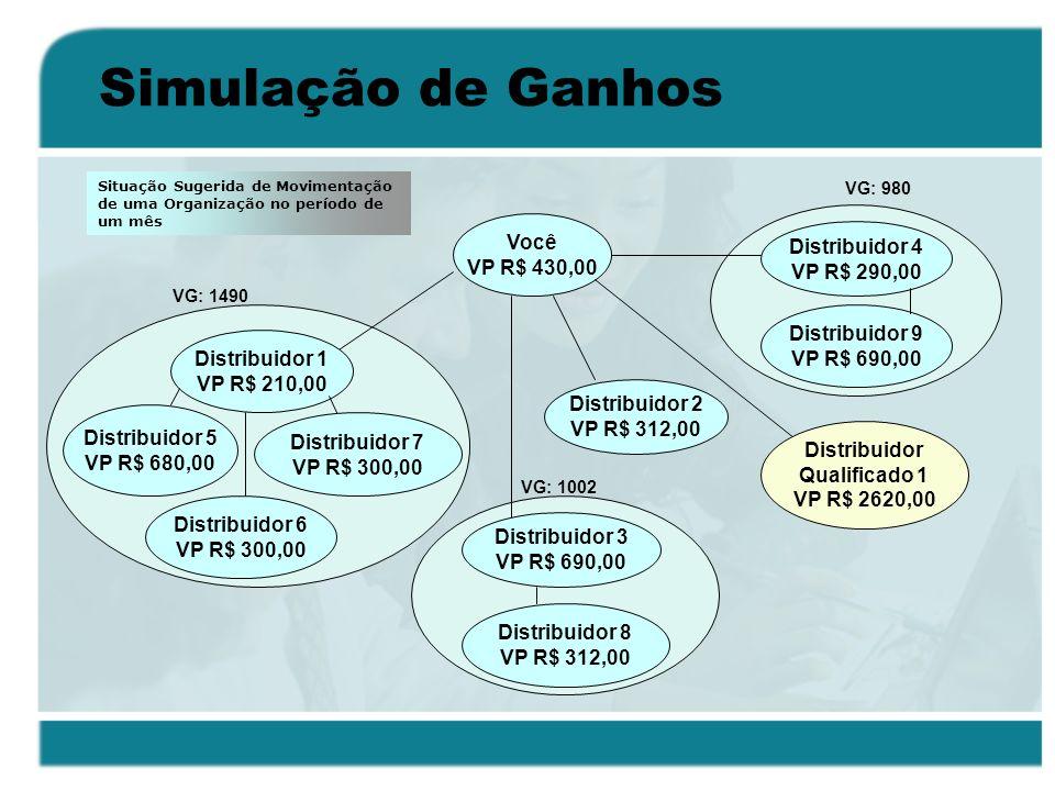 Simulação de Ganhos Você VP R$ 430,00 Distribuidor 1 VP R$ 210,00 Distribuidor 5 VP R$ 680,00 Distribuidor 7 VP R$ 300,00 Distribuidor 6 VP R$ 300,00
