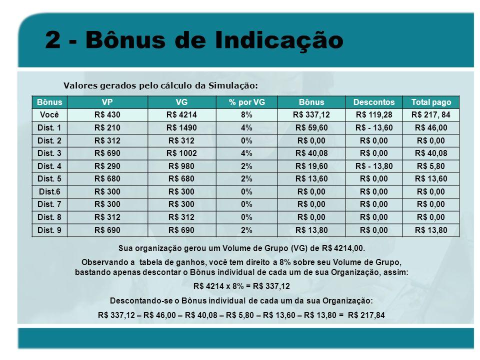 2 - Bônus de Indicação BônusVPVG% por VGBônusDescontosTotal pago VocêR$ 430R$ 42148%R$ 337,12R$ 119,28R$ 217, 84 Dist. 1R$ 210R$ 14904%R$ 59,60R$ - 13