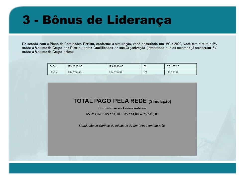 3 - Bônus de Liderança D.Q. 1R$ 2620,00 6%R$ 157,20 D.Q. 2R$ 2400,00 6%R$ 144,00 De acordo com o Plano de Comissões Perfam, conforme a simulação, você
