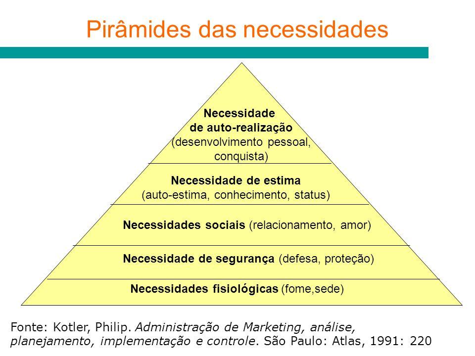 Fonte: Kotler, Philip. Administração de Marketing, análise, planejamento, implementação e controle. São Paulo: Atlas, 1991: 220 Pirâmides das necessid