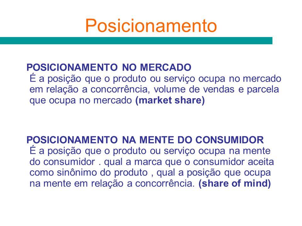 Posicionamento POSICIONAMENTO NO MERCADO É a posição que o produto ou serviço ocupa no mercado em relação a concorrência, volume de vendas e parcela q