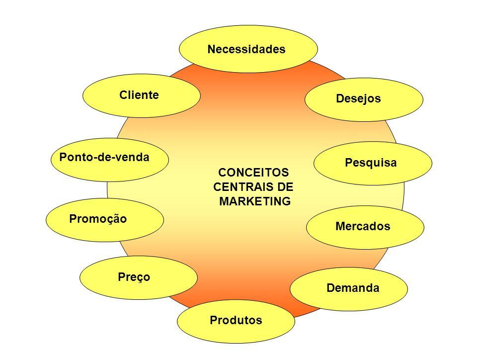 CONCEITOS CENTRAIS DE MARKETING Necessidades Desejos Pesquisa Mercados Demanda Produtos Preço Promoção Ponto-de-venda Cliente