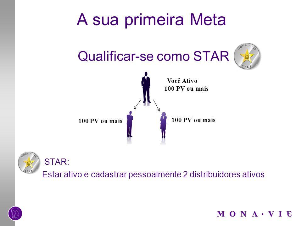 A sua primeira Meta Qualificar-se como STAR STAR: Estar ativo e cadastrar pessoalmente 2 distribuidores ativos Você Ativo 100 PV ou mais