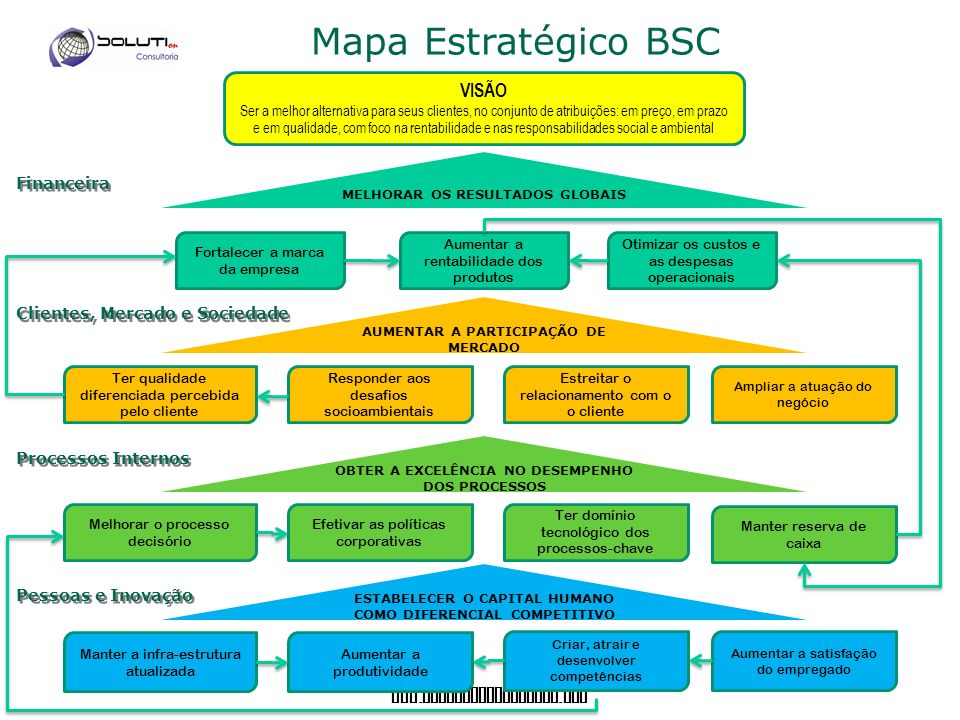 www. soluticonsultoria. com Mapa Estratégico BSC Financeira Clientes, Mercado e Sociedade Processos Internos Pessoas e Inovação ESTABELECER O CAPITAL