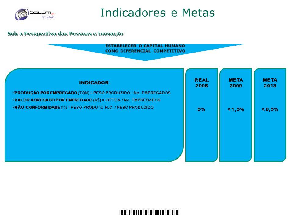 www. soluticonsultoria. com Indicadores e Metas Sob a Perspectiva das Pessoas e Inovação INDICADOR PRODUÇÃO POR EMPREGADO (TON) = PESO PRODUZIDO / No.