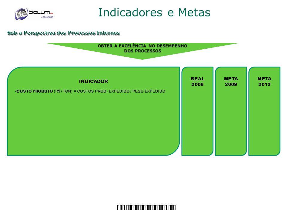 www. soluticonsultoria. com Indicadores e Metas Sob a Perspectiva dos Processos Internos INDICADOR CUSTO PRODUTO (R$ / TON) = CUSTOS PROD. EXPEDIDO /